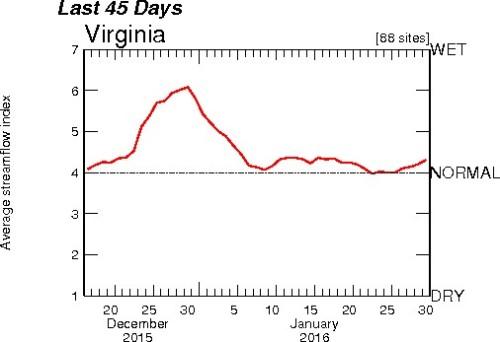 Streams graph Jan31