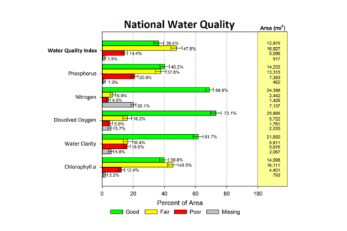 ncca_2010_water_quality_results_rev5