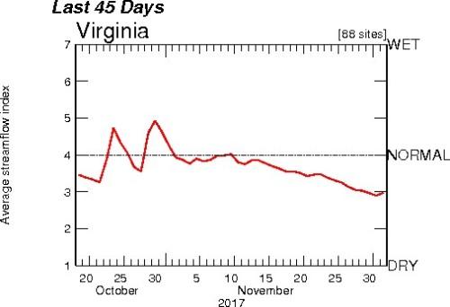 streams plot Dec1
